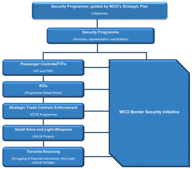 Security Programme Chart
