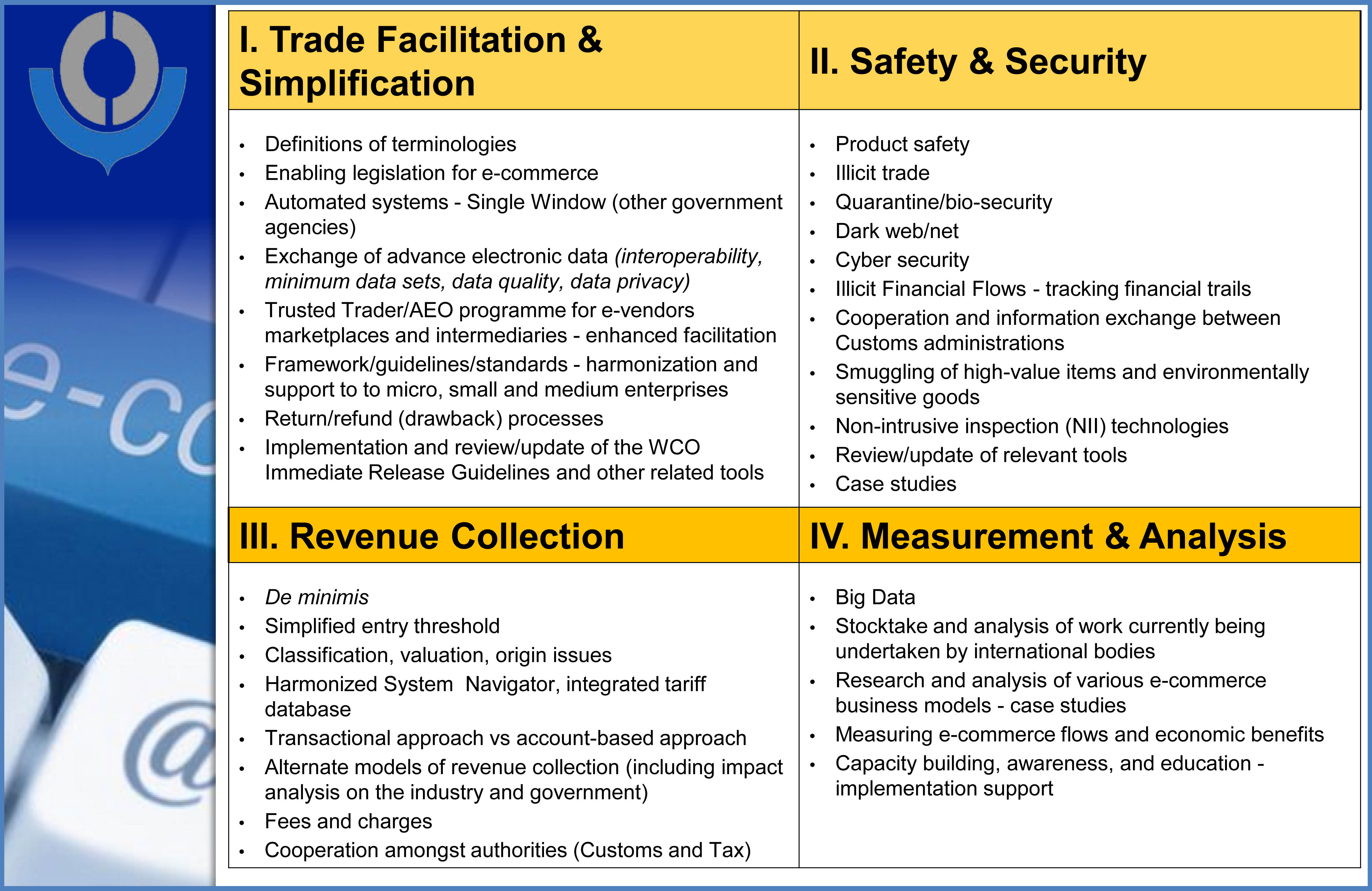 World Customs Organization Data Security Definitions E Commerce Working Group Four Key Areas Of Work